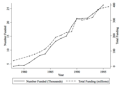 Figure 2a. Total Funding and Number of Registered Status and Inuit Funded. Data from DIAND: Basic Departmental Data (2004).