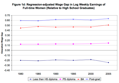 Wage gap for women. Figure from Boudarbat, Lemieux, and Riddell (2010).